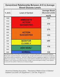 Standard Blood Sugar Level Chart 28 Complete A1c Score Chart