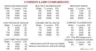 similiar metal halide vs led comparison chart keywords led street light lamps led a guide wiring diagram images