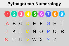 Numerology Calculator Calculate Birthday And Name Numerology