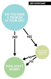 Worry Chart Dont Worry Total Zen