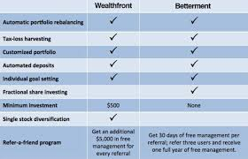 Betterment Growth Chart Betterment Vs Wealthfront The Simple Dollar