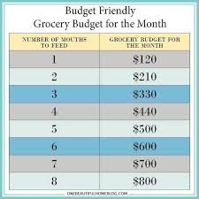 Meal Budget Planner Meal Planning To Stretch The Budget Life Of A Railroad Wife