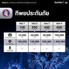รวมลิสต์ประกันสำหรับไวรัส COVID-19 • Thumbsup