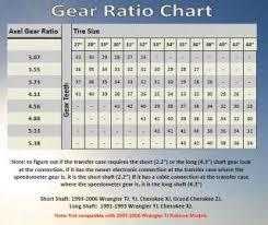 Speedo Gear Chart Jeep Tj Military Jeep M151 Speedometer Gear Kit On Popscreen