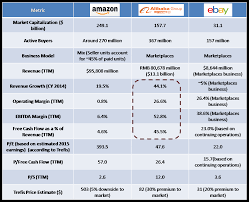 Alibaba Corporate Structure Chart A Comparative Look At The Valuation Of Amazon Alibaba And Ebay