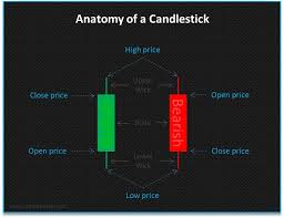 How To Read A Candlestick Chart With Real Examples