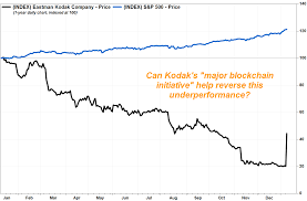 Eastman Kodak Chart Kodaks Stock Doubles After Camera And Film Pioneer Boards
