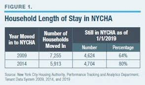 Ending Nychas Dependence Trap Manhattan Institute