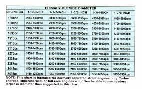 Exhaust Header Size Chart Best Exhaust Header Extractor Muffler Speedsterowners Com