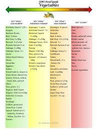 Sibo Diet Chart Pin On Scd Low Fodmap