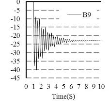 displacement time history at the joints when the c1 c2 and c3 column are removed