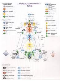 Reiki Chart Energy Healing Reiki Reiki Chakra Chakra Healing