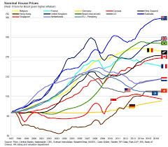 Au Price Chart This Chart Shows How Ridiculous Australian House Prices Are