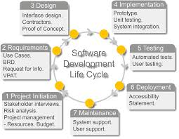 Software Development Life Cycle Phases What Is Software Development Life Cycle In Software Testing