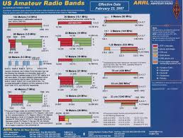 Hf Radio Frequency Chart 18 Arrl Arrl Frequency Chart Of Us Amateur Radio Bands