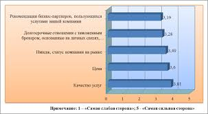 Рационализация ценовой стратегии таможенного брокера на примере  Рисунок 2 7 Важность для клиентов основных составляющих услуги таможенного брокера