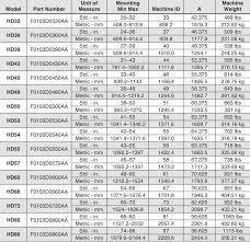 Sweeney Torque Chart Related Keywords Suggestions