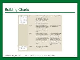 Building Charts In Excel 2013 Microsoft Official Academic Course Microsoft Excel Ppt Download