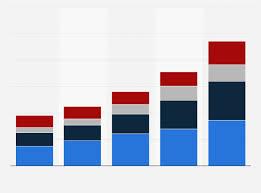 Asos Retail Sales By Region 2014 2019 Statista