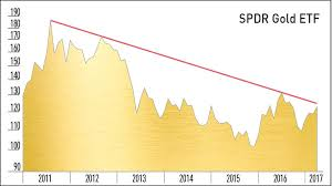 Spdr Gold Shares Chart The Case For A Long Term Bull Market In Gold Stock News
