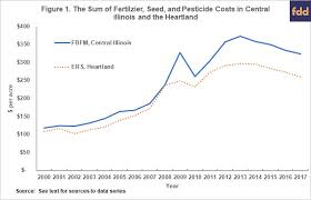 Historic Fertilizer Seed And Chemical Costs With 2019