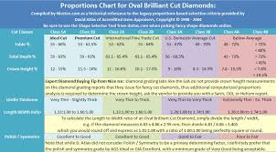 Best Diamond Quality Chart Best Ideal Proportions For Oval Brilliant Cut Diamonds