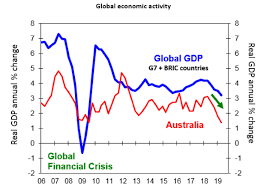 Economic Chart Chart Of The Week Australias Economy Is Still In The Slow
