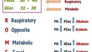 Arterial Blood Gas Analysis Ph Balance Chart Nurses Tips