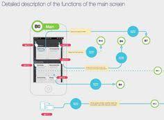 11 Best Mobile App Flowchart Images Mobile App App User Flow