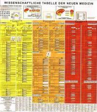 Scientific Chart Of German New Medicine Scientific Chart Of German New Medicine Best 28
