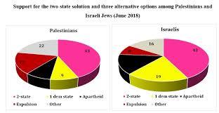 Poll Summary Palestinian Israeli Pulse Pcpsr