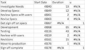 Create Gantt Chart In Excel With Milestones Creating A Gantt Chart With Milestones Using A Stacked Bar