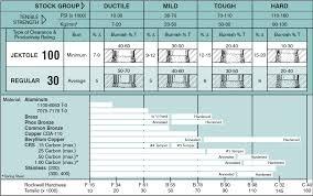Punch Clearance Chart Cutting Clearance Austek Design