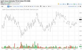 Cocoa Futures Chart Cocoa Heads For The Upper End Of Its Trading Range Ipath