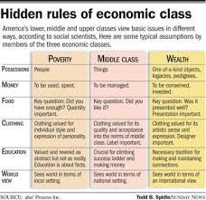 Economic Class Chart Defining The Middle Class News Lancasteronline Com