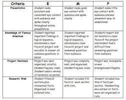 Compare Contrast Essay Rubric High School English Essay Rubric Lac Tremblant Nord Qc Ca