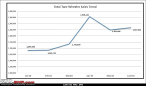 June 2018 Two Wheeler Sales Figures Analysis Team Bhp