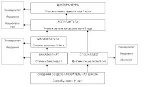 Доклад Схема образования Кыргызской Республики