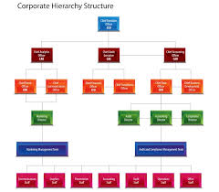 Corporate Titles Hierarchy Chart How To Create A Small Business Organizational Chart In 4