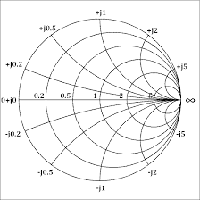 What Is Smith Chart And How To Use It For Impedance Matching