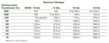 the fundamentals of a successful low voltage lighting design table 1 shows the maximum wattage allowed at various distances from a 12v transformer for various wire