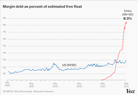 Chinese Stock Market Today Chart Chinas Stock Market Crash Explained In Charts Vox