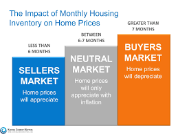 How Does Housing Inventory Impact Home Pricing Arlington