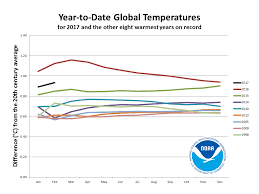 Earth Begins 2017 With Near Record Warm Temperatures The