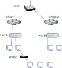 Network Devices Network Devices Hub Repeater Bridge Switch Router Gateways And