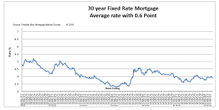 Inquisitive Fha Mortgage Insurance Historical Chart 2019