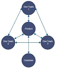 Collaborative Org Chart Your Org Structure Defines What You Build