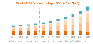 Vending Machine Revenue Cool Global Self Service Technology Market Analysis 48 48