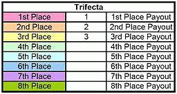 Trifecta Payout Chart Trifecta Prostate Surgery Blog