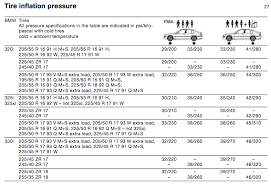 Tire Pressure Chart Tire Inflation Thread What Pressure Should My Tires Be